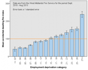 Graph of employment deprivation and incidence of fire